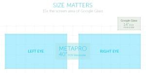 Blickwinkel / Field of view der META Pro im Vergleich zur Google Glass (Bild: © meta)