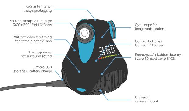 Die Kamera im Detail (Bild: kickstarter/ ©GIROPTIC)