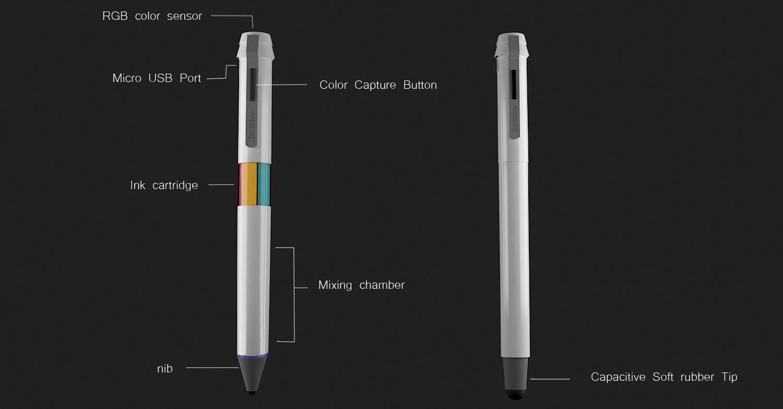 So sind Ink Scribble und Pad Scribble aufgebaut (Bild: © Scribble)