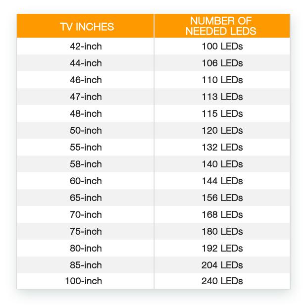 Wieviele LEDs braucht mein Fernseher? (Bild: indiegogo/©lab-team.com)