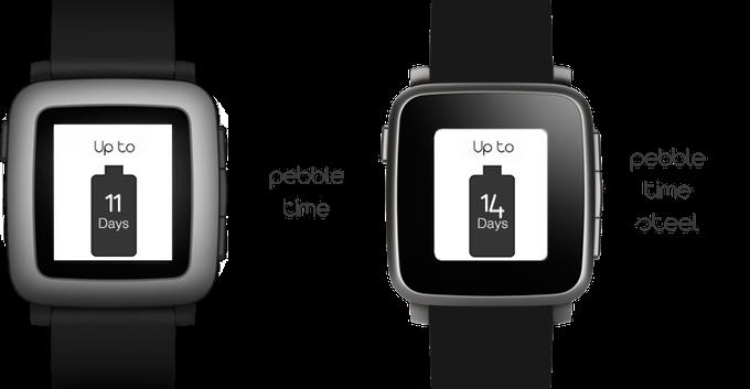 Bei den meisten aktuellen Smartwatches wären 3 Tage mehr Akku eine Sensation. Pebble Time und Pebble Time Steel-Nutzer werden den Unterschied im Alltag jedoch vermutlich kaum merken. (Bild: kickstarter/© Ka Wai Wayne Leung)