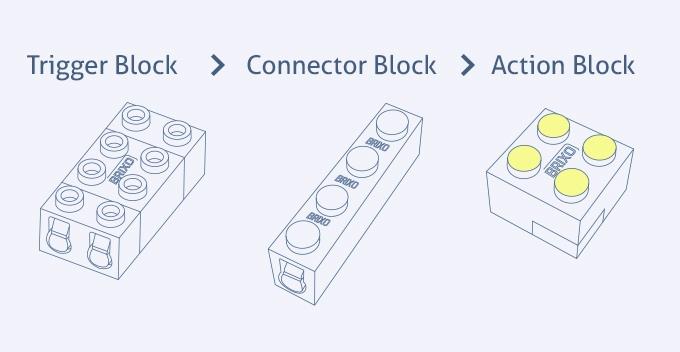 Coole neue Funktionen für Eure Lego-Bauten - Brixo (Bild: kickstarter/ © getbrixo.com)