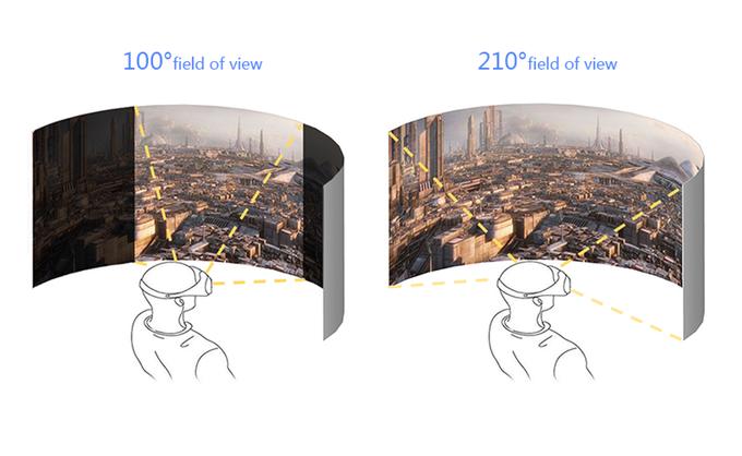Der Vorteil des höheren Field of views ist deutlich (Bild: kickstarter/ © 2016 Shanghai Yingwei Intelligent Technology Co,Ltd)